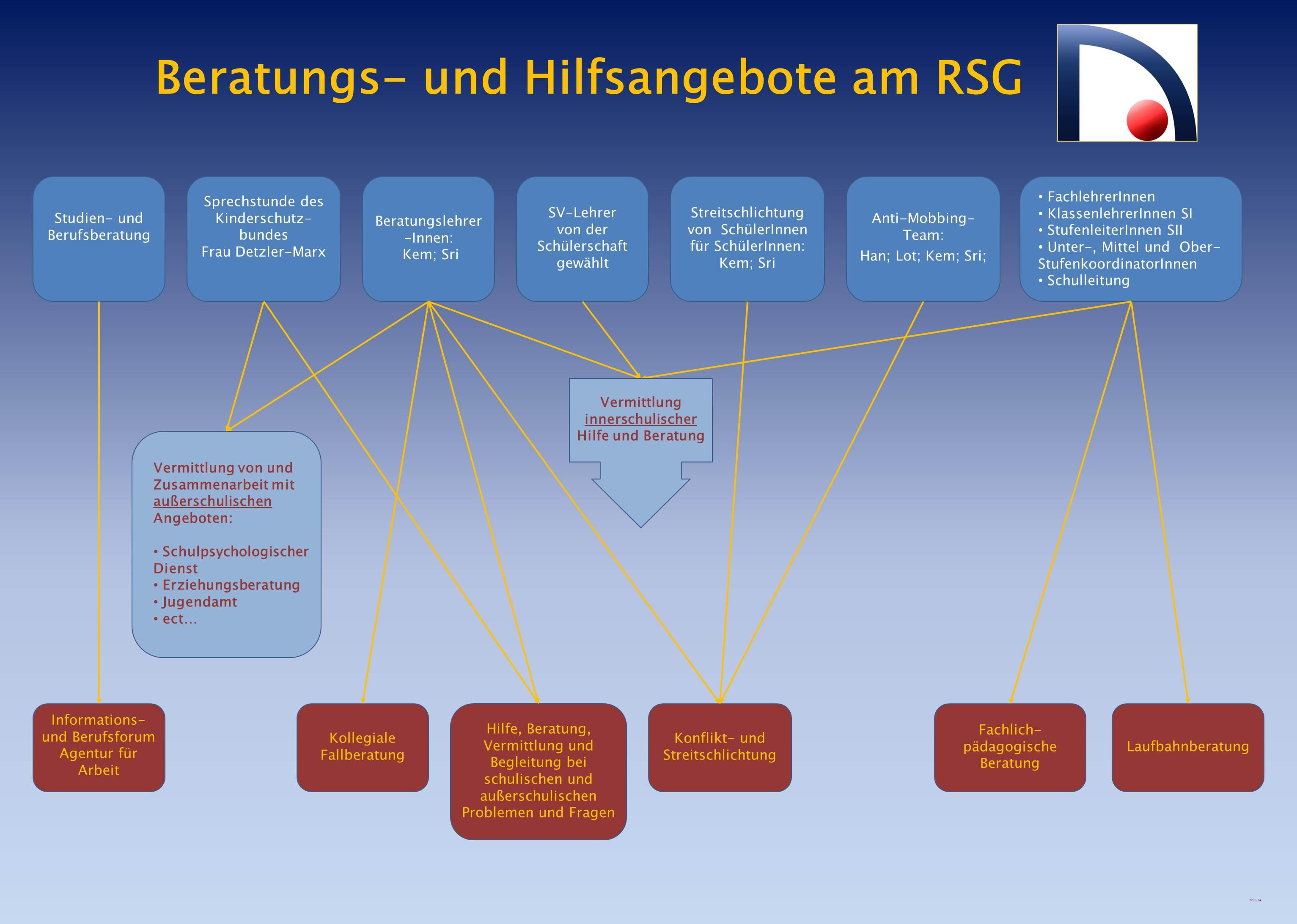 Beratungskonzept des RSGs